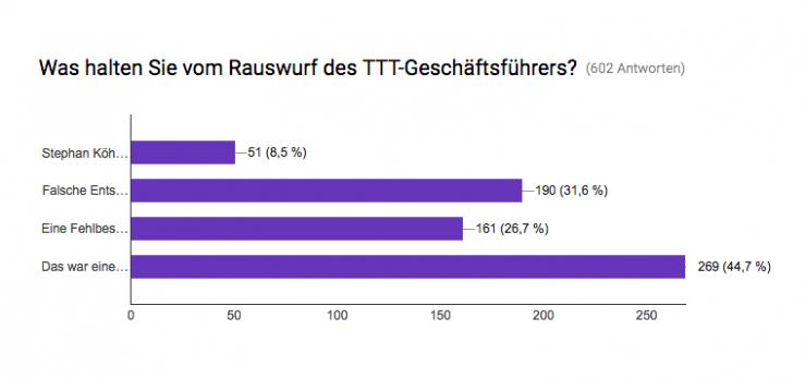 Die TS-Umfrage zeigt: Köhls Rauswurf steht auch in der Kritik unserer Leser.