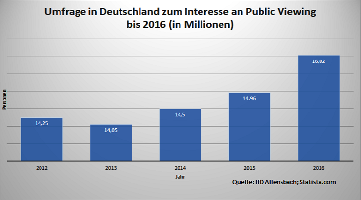 Interesse an Public Viewing, Umfrage in Deutschland zum Interesse an Public Viewing bis 2016